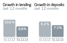 Growth in lending 6.8 %, Growth in deposits 7,3 %