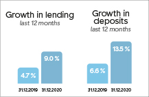 Growth in lending and deposits